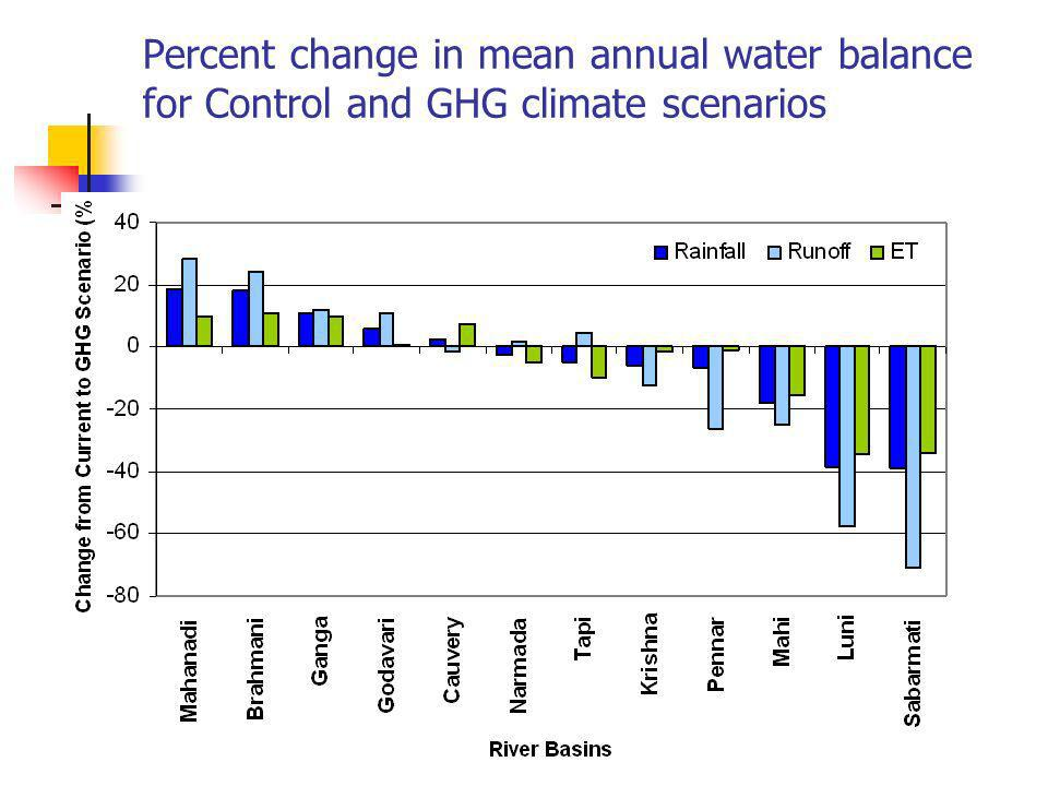 Percent change in mean annual water balance for Control and GHG climate scenarios