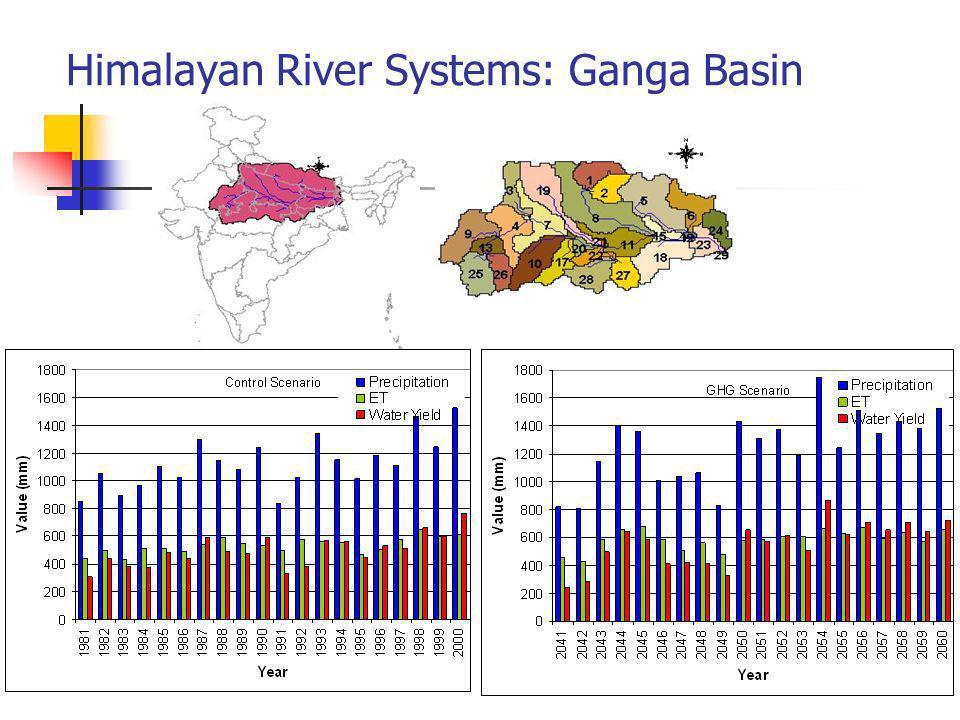 Himalayan River Systems: Ganga Basin