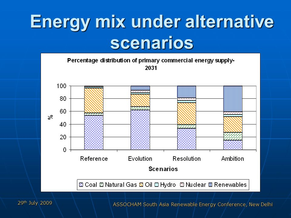 29 th July 2009 ASSOCHAM South Asia Renewable Energy Conference, New Delhi Energy mix under alternative scenarios