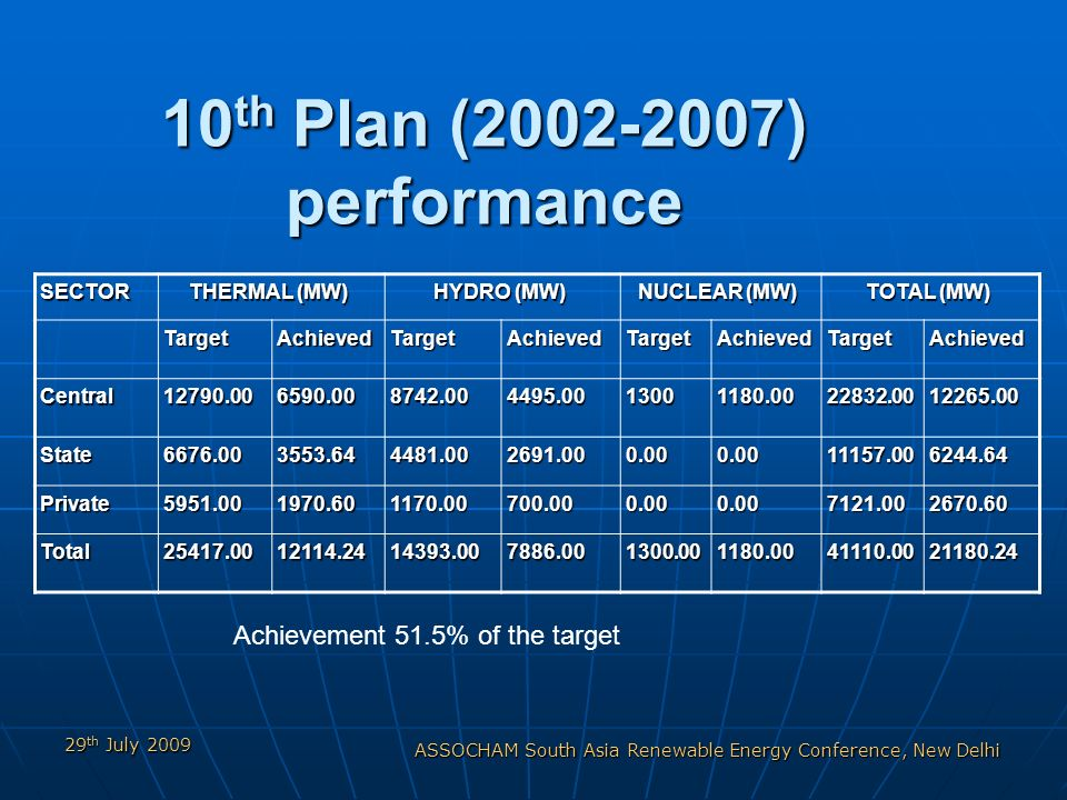 29 th July 2009 ASSOCHAM South Asia Renewable Energy Conference, New Delhi 10 th Plan (2002-2007) performance Achievement 51.5% of the target SECTOR THERMAL (MW) HYDRO (MW) NUCLEAR (MW) TOTAL (MW) TargetAchievedTargetAchievedTargetAchievedTargetAchieved Central12790.006590.008742.004495.0013001180.0022832.0012265.00 State6676.003553.644481.002691.000.000.0011157.006244.64 Private5951.001970.601170.00700.000.000.007121.002670.60 Total25417.0012114.2414393.007886.001300.001180.0041110.0021180.24