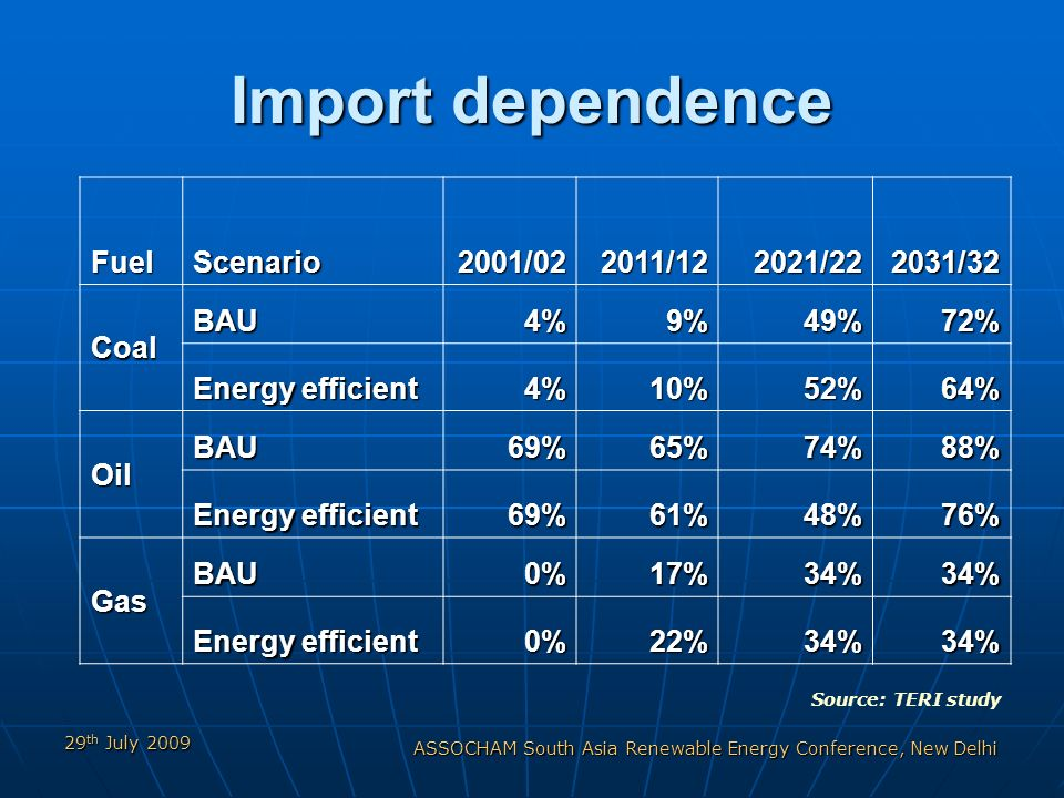 29 th July 2009 ASSOCHAM South Asia Renewable Energy Conference, New Delhi Import dependence FuelScenario2001/022011/122021/222031/32 Coal BAU4%9%49%72% Energy efficient 4%10%52%64% Oil BAU69%65%74%88% 69%61%48%76% Gas BAU0%17%34%34% 0%22%34%34% Source: TERI study