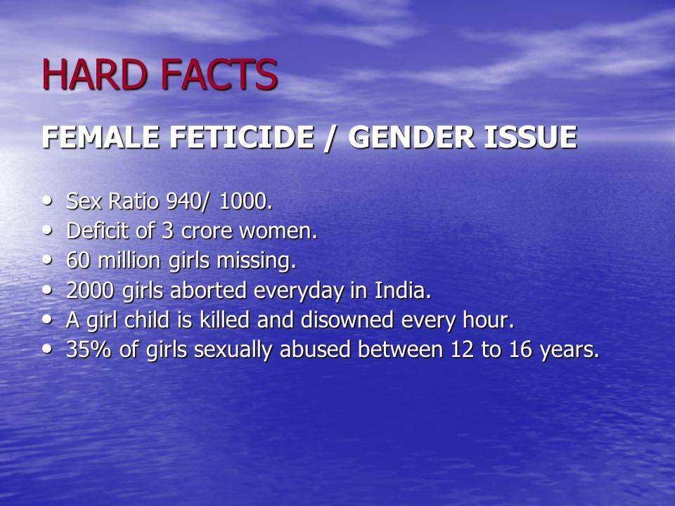 HARD FACTS FEMALE FETICIDE / GENDER ISSUE Sex Ratio 940/ 1000. Sex Ratio 940/ 1000. Deficit of 3 crore women. Deficit of 3 crore women. 60 million gir