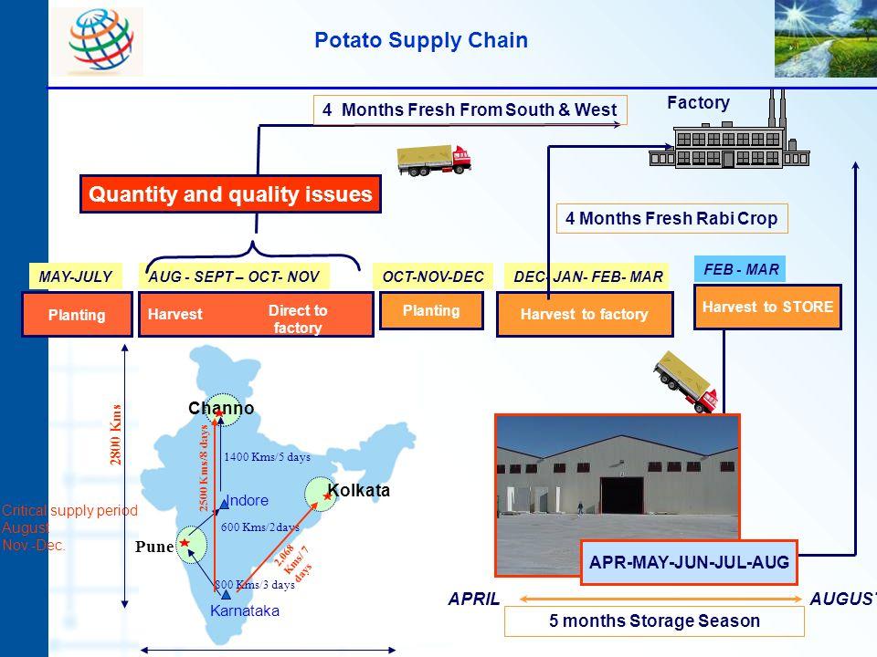 Planting Harvest Factory APRILAUGUST 5 months Storage Season Critical supply period: August Nov.-Dec. MAY-JULYAUG - SEPT – OCT- NOVOCT-NOV-DEC FRESH S