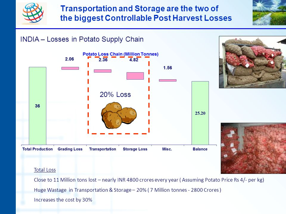 Transportation and Storage are the two of the biggest Controllable Post Harvest Losses Total Loss Close to 11 Million tons lost – nearly INR 4800 cror