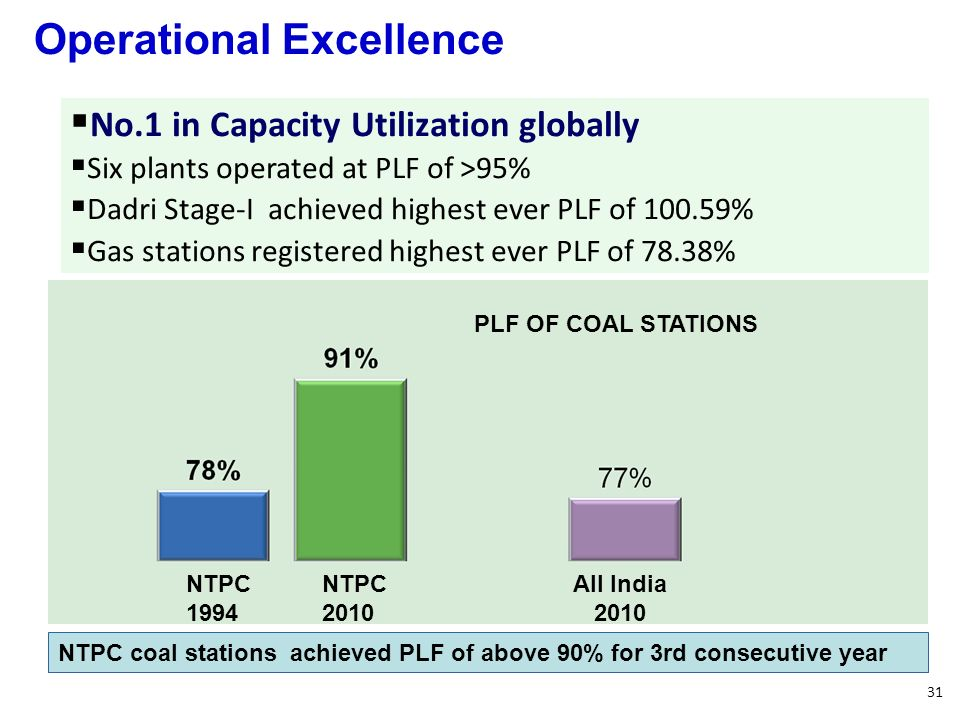 31 No.1 in Capacity Utilization globally Six plants operated at PLF of >95% Dadri Stage-I achieved highest ever PLF of 100.59% Gas stations registered highest ever PLF of 78.38% NTPC coal stations achieved PLF of above 90% for 3rd consecutive year NTPC 1994 NTPC 2010 All India 2010 PLF OF COAL STATIONS Operational Excellence