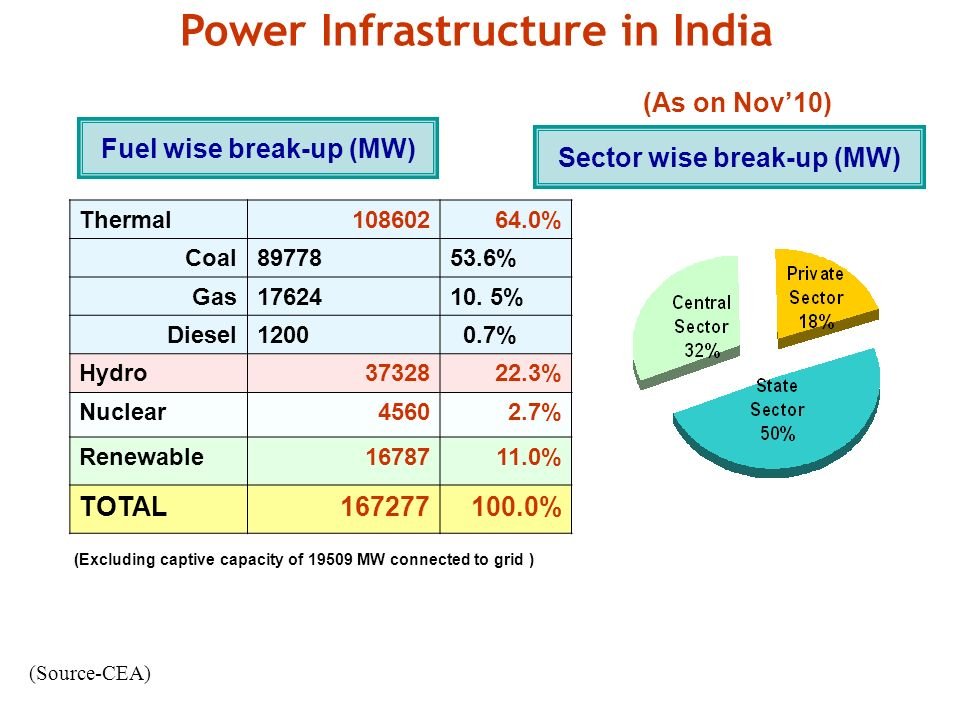 Fuel wise break-up (MW) (Excluding captive capacity of 19509 MW connected to grid ) Thermal10860264.0% Coal8977853.6% Gas1762410.
