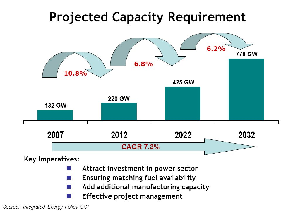 Key Imperatives: Attract investment in power sector Ensuring matching fuel availability Add additional manufacturing capacity Effective project management 132 GW 220 GW 425 GW 778 GW Source: Integrated Energy Policy GOI 10.8% 6.8% 6.2% Projected Capacity Requirement CAGR 7.3%