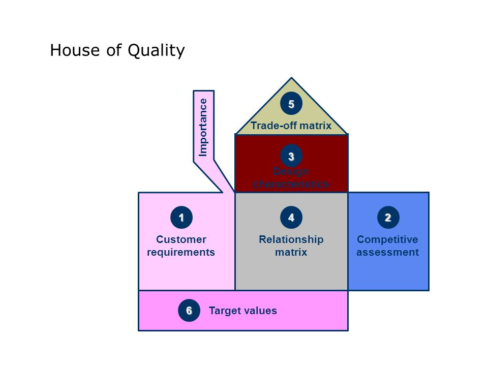 House of Quality Trade-off matrix Design characteristics Customer requirements Target values Relationship matrix Competitive assessment Importance 1 2