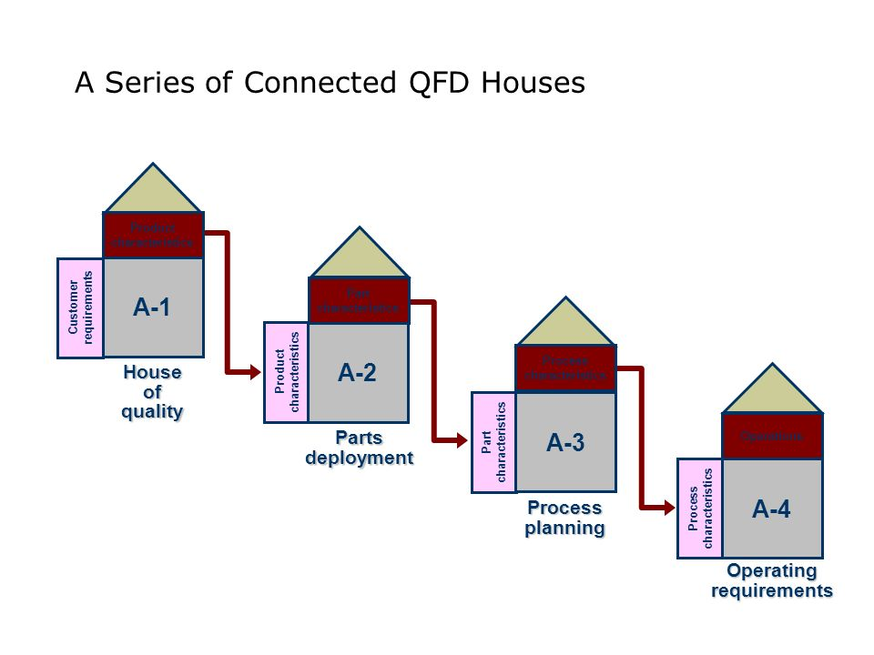 A Series of Connected QFD Houses Customer requirements House of quality Product characteristics A-1 Product characteristics Parts deployment Part char