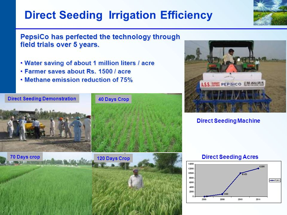 Direct Seeding Irrigation Efficiency PepsiCo has perfected the technology through field trials over 5 years.