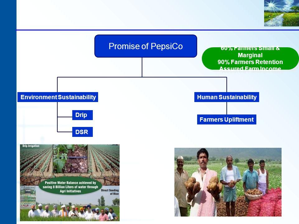 Promise of PepsiCo Environment SustainabilityHuman Sustainability Farmers Upliftment 60% Farmers Small & Marginal 90% Farmers Retention Assured Farm I
