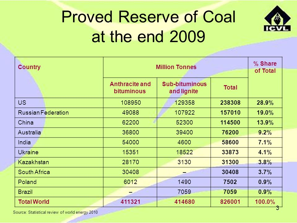 3 Proved Reserve of Coal at the end 2009 Country Million Tonnes % Share of Total Anthracite and bituminous Sub-bituminous and lignite Total US 108950