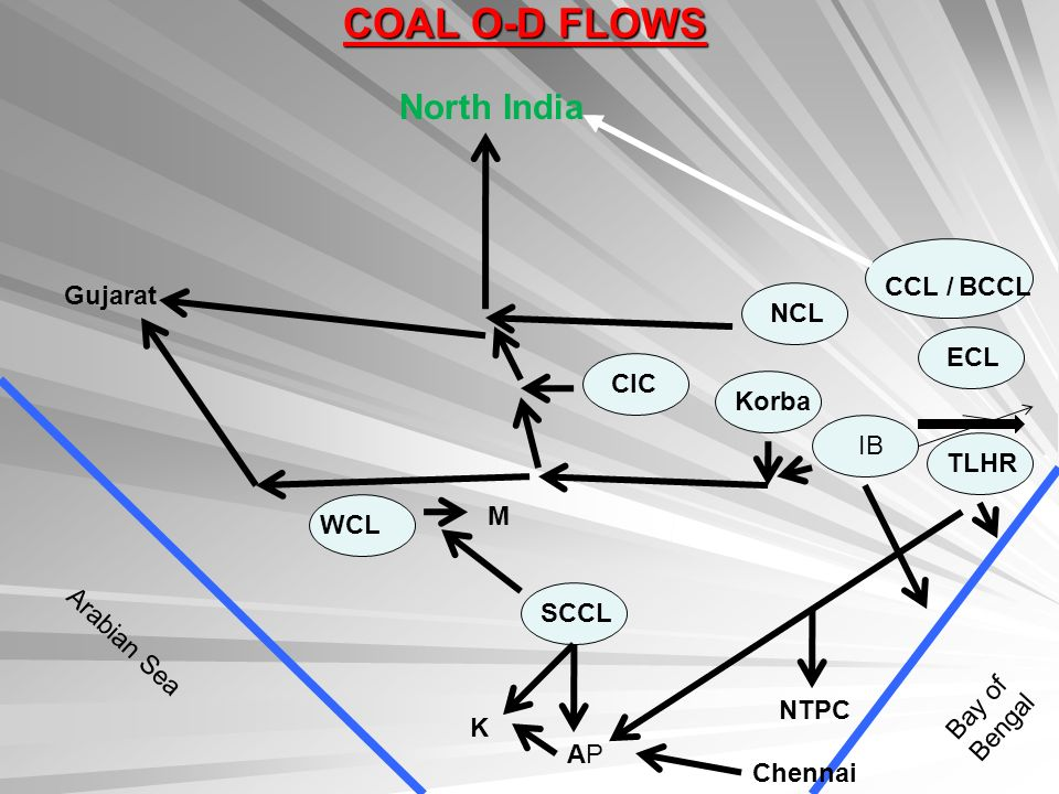 COAL O-D FLOWS North India Bay of Bengal Arabian Sea CCL / BCCL ECL NCL CIC Korba WCL SCCL M APAP K Gujarat IB TLHR Chennai NTPC