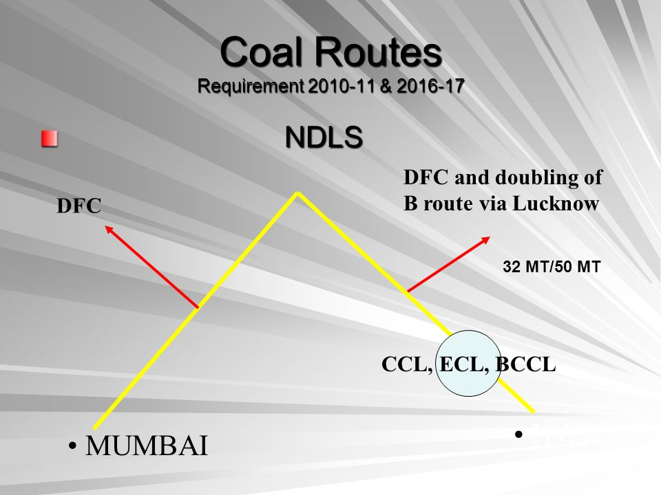 Coal Routes Requirement 2010-11 & 2016-17 NDLS NDLS HWH MUMBAI CCL, ECL, BCCL DFC and doubling of B route via Lucknow DFC 32 MT/50 MT