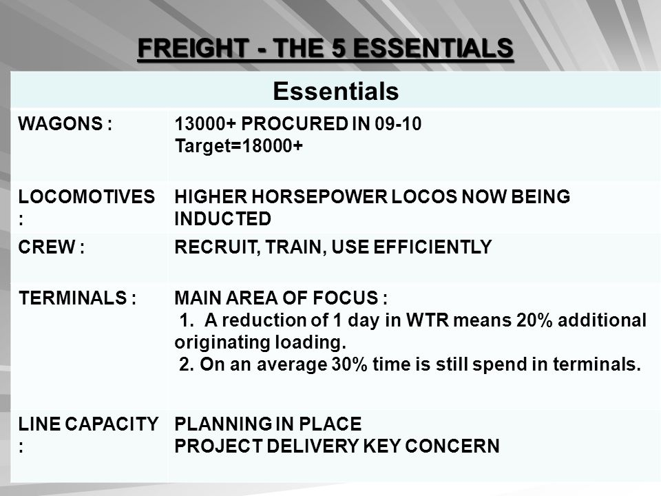 FREIGHT - THE 5 ESSENTIALS Essentials WAGONS :13000+ PROCURED IN 09-10 Target=18000+ LOCOMOTIVES : HIGHER HORSEPOWER LOCOS NOW BEING INDUCTED CREW :RECRUIT, TRAIN, USE EFFICIENTLY TERMINALS :MAIN AREA OF FOCUS : 1.