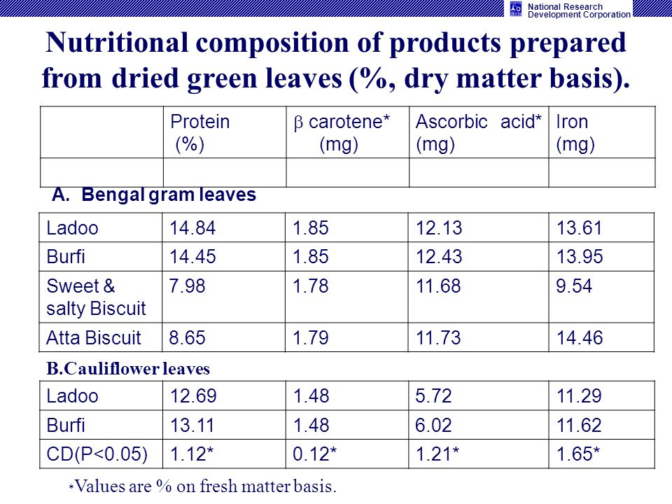 National Research Development Corporation Nutritional composition of products prepared from dried green leaves (%, dry matter basis).