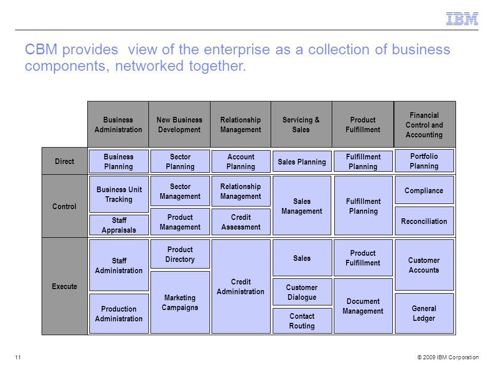 © 2009 IBM Corporation11 CBM provides view of the enterprise as a collection of business components, networked together. Control Execute Direct Busine