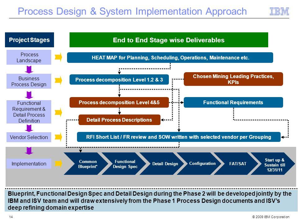 © 2009 IBM Corporation14 IBM Global Business Services14 Business Process Design Process Landscape Functional Requirement & Detail Process Definition V