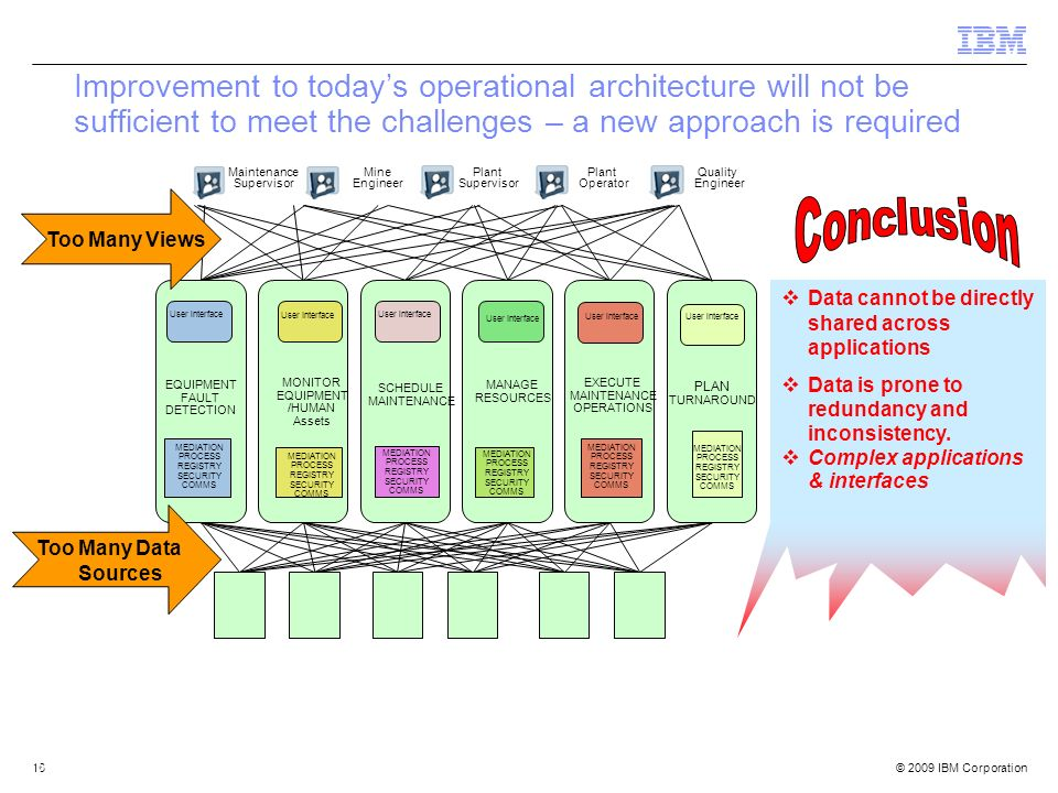 © 2009 IBM Corporation16 SCHEDULE MAINTENANCE EXECUTE MAINTENANCE OPERATIONS MANAGE RESOURCES MONITOR EQUIPMENT /HUMAN Assets MEDIATION PROCESS REGIST