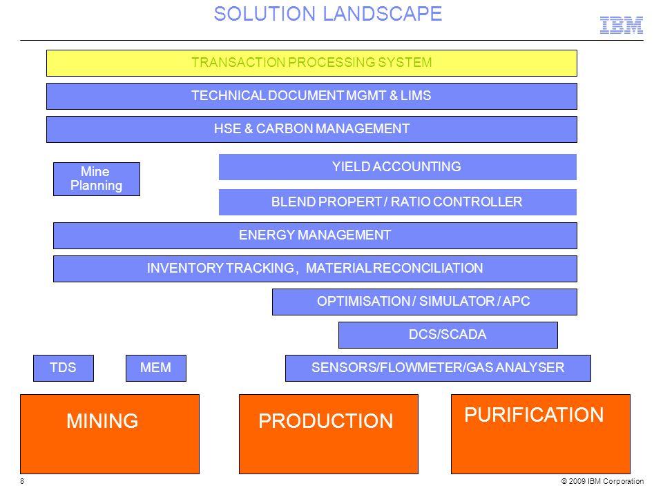 © 2009 IBM Corporation8 SOLUTION LANDSCAPE MININGPRODUCTION PURIFICATION TDSMEM Mine Planning DCS/SCADA SENSORS/FLOWMETER/GAS ANALYSER OPTIMISATION /