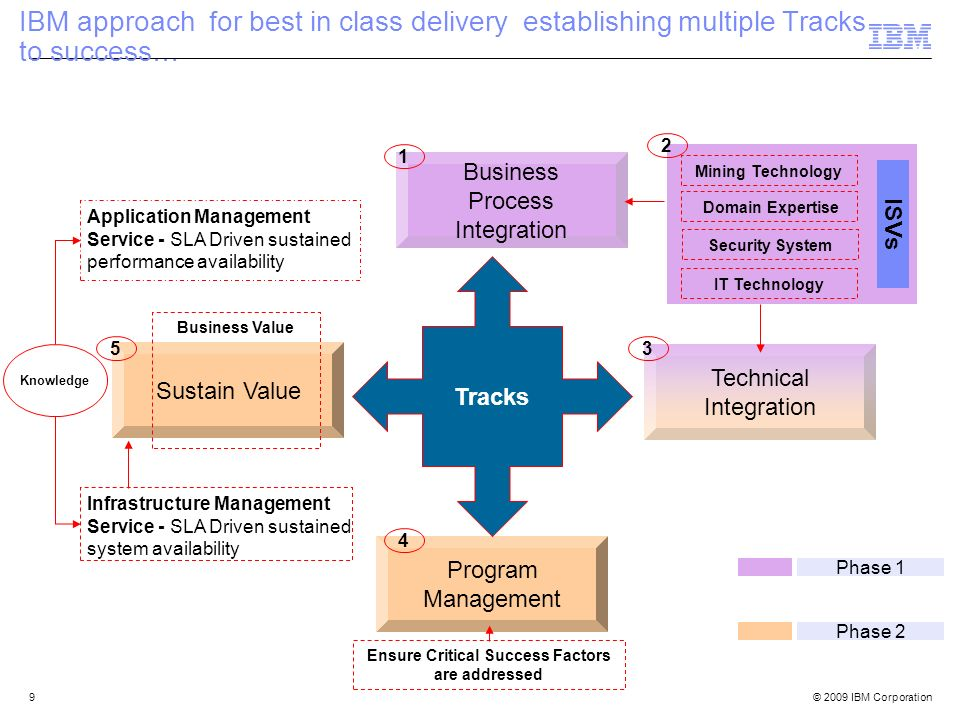 © 2009 IBM Corporation9 IBM approach for best in class delivery establishing multiple Tracks to success… Business Process Integration Technical Integr
