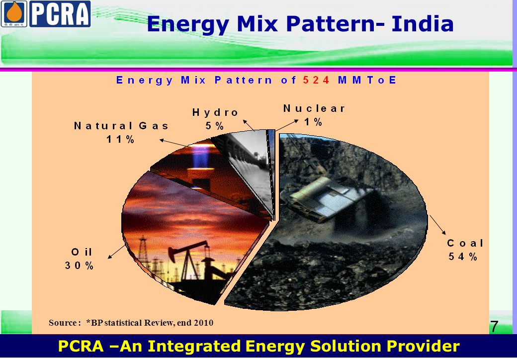PCRA –An Integrated Energy Solution Provider 6 Need for Energy Conservation