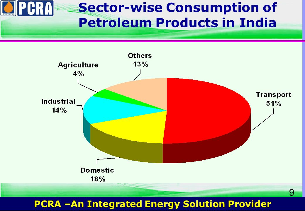PCRA –An Integrated Energy Solution Provider 8 Sector-wise Total Energy Consumption in India