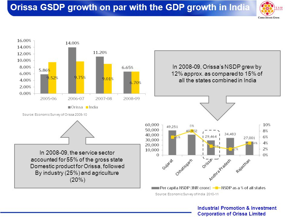 Page 2 Industrial Promotion & Investment Corporation of Orissa Limited Orissa Overview In 2008-09, the service sector accounted for 55% of the gross s
