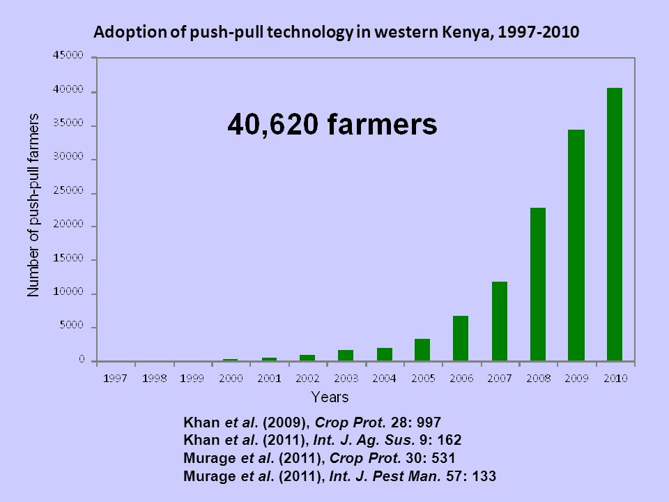 Adoption of push-pull technology in western Kenya, Khan et al.