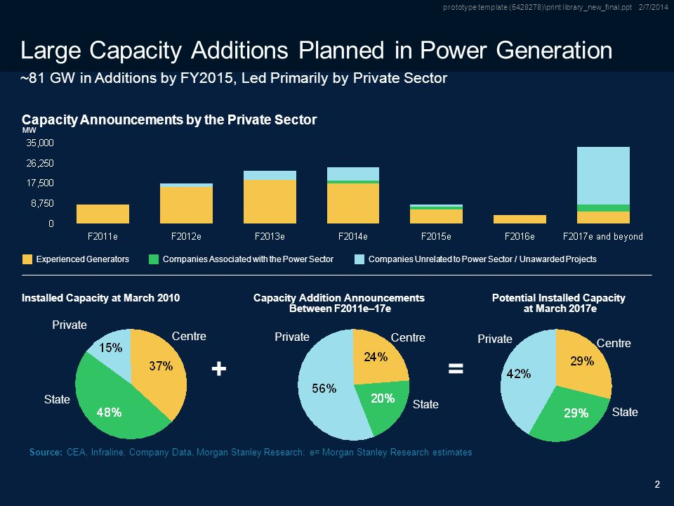 Only Source / Footnotes below this line Subtitle Only Source / Footnotes below this line prototype template ( )\print library_new_final.ppt 2/7/ Large Capacity Additions Planned in Power Generation Capacity Announcements by the Private Sector MW Installed Capacity at March 2010 Source:CEA, Infraline, Company Data, Morgan Stanley Research; e= Morgan Stanley Research estimates Experienced GeneratorsCompanies Associated with the Power SectorCompanies Unrelated to Power Sector / Unawarded Projects Capacity Addition Announcements Between F2011e–17e Potential Installed Capacity at March 2017e Centre State Private Centre State Private Centre State Private += ~81 GW in Additions by FY2015, Led Primarily by Private Sector