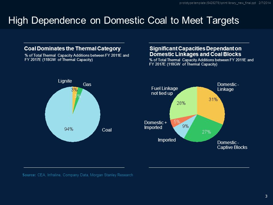 Only Source / Footnotes below this line Subtitle Only Source / Footnotes below this line prototype template ( )\print library_new_final.ppt 2/7/ High Dependence on Domestic Coal to Meet Targets Coal Dominates the Thermal CategorySignificant Capacities Dependant on Domestic Linkages and Coal Blocks Lignite Gas Coal Domestic - Linkage Domestic - Captive Blocks Imported Domestic + Imported Fuel Linkage not tied up Source:CEA, Infraline, Company Data, Morgan Stanley Research % of Total Thermal Capacity Additions between FY 2011E and FY 2017E (118GW of Thermal Capacity)