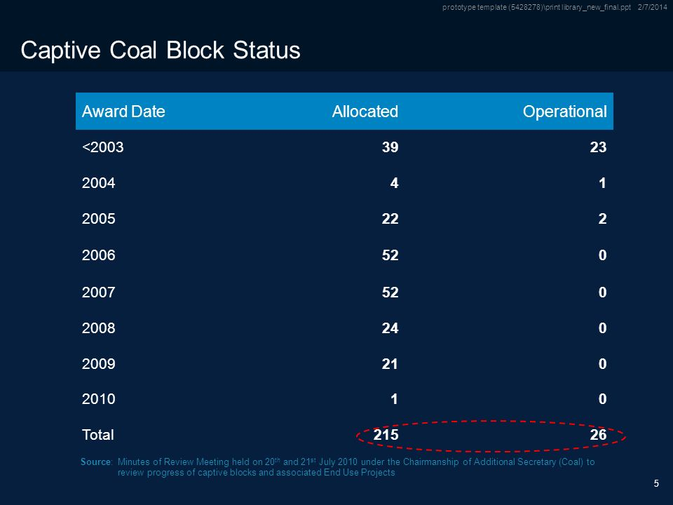 Only Source / Footnotes below this line Subtitle Only Source / Footnotes below this line prototype template ( )\print library_new_final.ppt 2/7/ Captive Coal Block Status Award DateAllocatedOperational < Total21526 Source:Minutes of Review Meeting held on 20 th and 21 st July 2010 under the Chairmanship of Additional Secretary (Coal) to review progress of captive blocks and associated End Use Projects