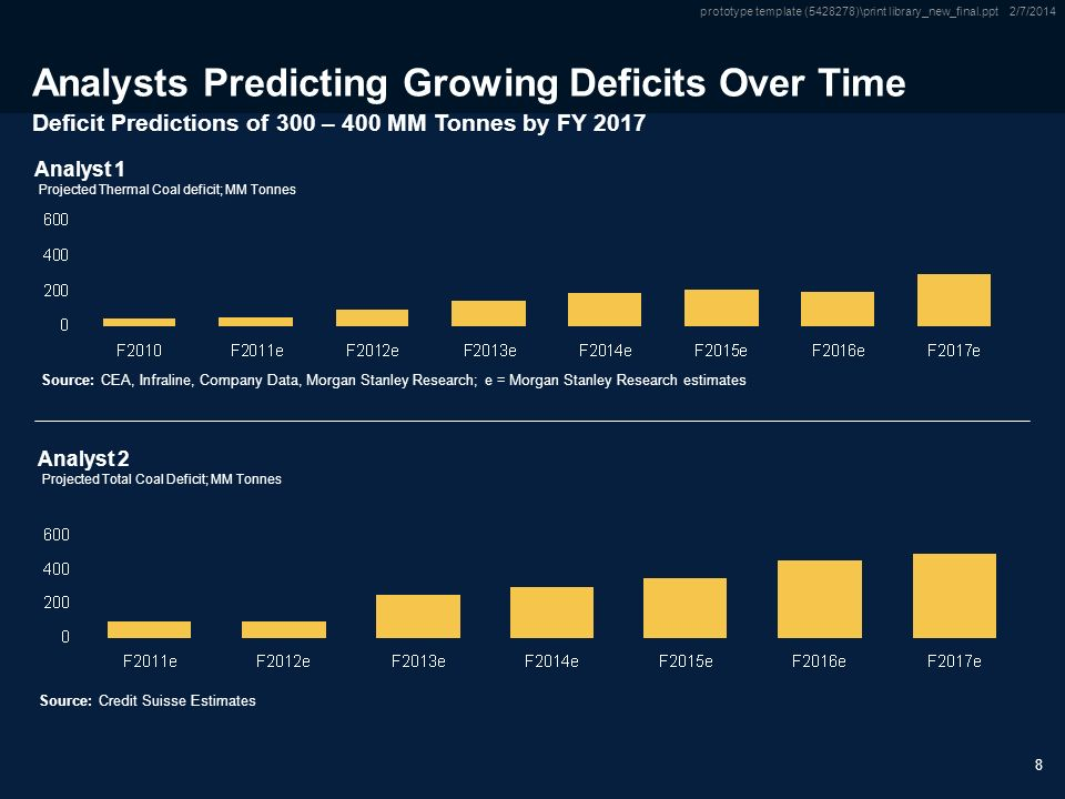 Only Source / Footnotes below this line Subtitle Only Source / Footnotes below this line prototype template ( )\print library_new_final.ppt 2/7/ Analysts Predicting Growing Deficits Over Time Deficit Predictions of 300 – 400 MM Tonnes by FY 2017 Analyst 1 Source:CEA, Infraline, Company Data, Morgan Stanley Research; e = Morgan Stanley Research estimates Projected Thermal Coal deficit; MM Tonnes Analyst 2 Projected Total Coal Deficit; MM Tonnes Source:Credit Suisse Estimates