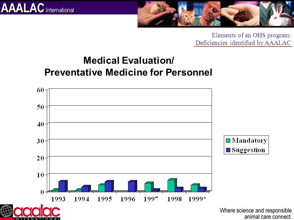 Medical Evaluation/ Preventative Medicine for Personnel Elements of an OHS program: Deficiencies identified by AAALAC