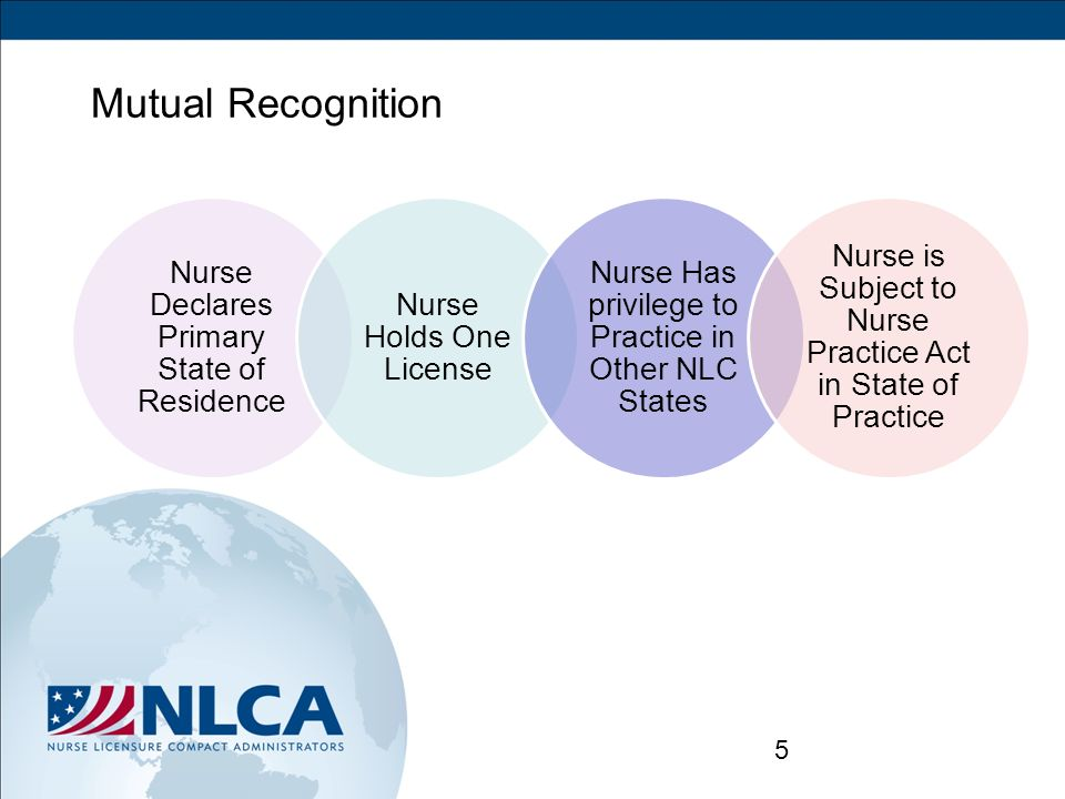 NLCA Policies on Licensure https://www.ncsbn.org/1060.htm Policy summaries follow…