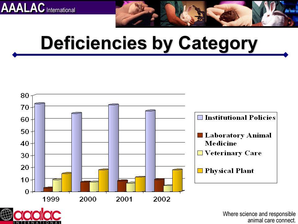 Deficiencies by Category