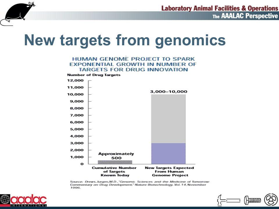 Factors Species Bedding type Cage change frequency
