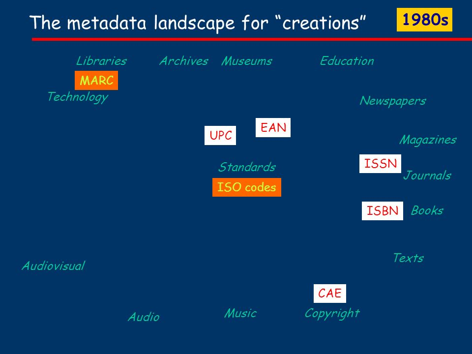 The metadata landscape for creations Books Audio Audiovisual Libraries Copyright Journals Magazines Newspapers Standards Education MARC CAE ISBN ISSN Music Texts EAN Technology Archives Museums UPC ISO codes 1980s