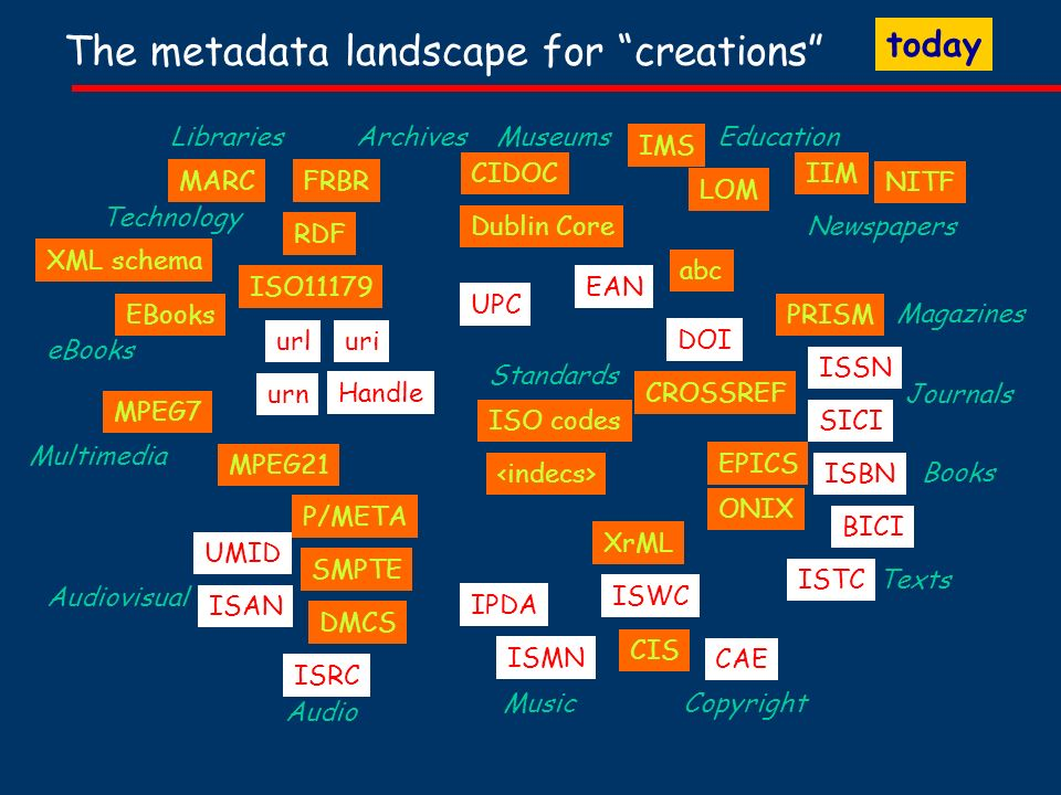 The metadata landscape for creations Books Audio Audiovisual Multimedia Libraries Copyright Journals Magazines Newspapers Standards Education MARC ISRC CAE ISBN ISSN ISAN Music ISMN CIS UMID TextsISTC Dublin Core SMPTE DMCS EPICS ONIX EAN IMS LOM abc MPEG7 MPEG21 ISO11179 RDF Technology XML schema DOI IPDA PRISM eBooks EBooks IIM NITF Archives Museums CIDOC CROSSREF ISWC P/META XrML FRBR UPC urluri urn Handle BICI SICIISO codes today