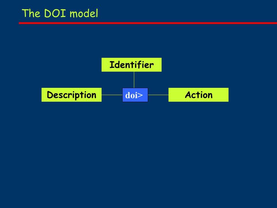 The DOI model Identifier DescriptionAction doi>