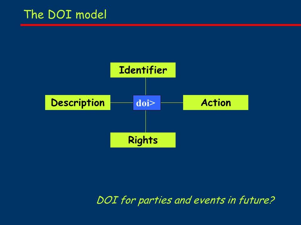 The DOI model Identifier DescriptionAction Rights doi> DOI for parties and events in future?