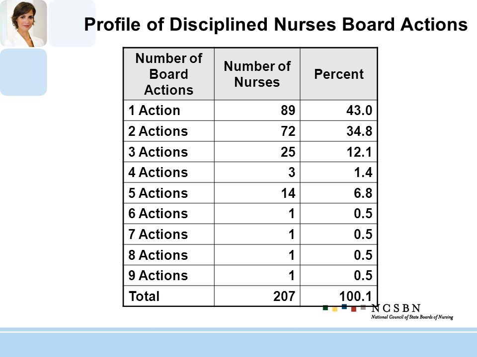 Profile of Disciplined Nurses Board Actions Number of Board Actions Number of Nurses Percent 1 Action8943.0 2 Actions7234.8 3 Actions2512.1 4 Actions3