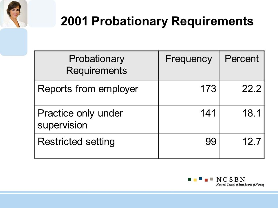 2001 Probationary Requirements (N=778) Probationary Requirements FrequencyPercent Reports from employer17322.2 Practice only under supervision 14118.1