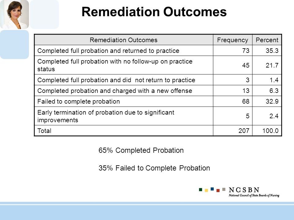 Remediation Outcomes FrequencyPercent Completed full probation and returned to practice 7335.3 Completed full probation with no follow-up on practice