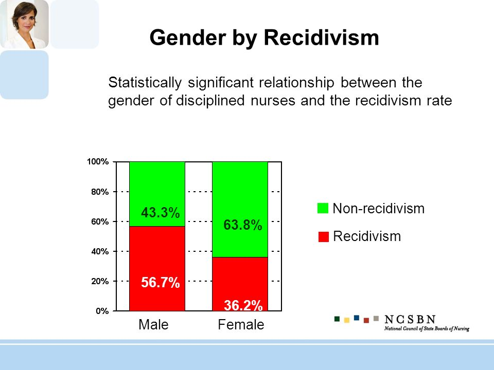 Gender by Recidivism Statistically significant relationship between the gender of disciplined nurses and the recidivism rate Non-recidivism Recidivism
