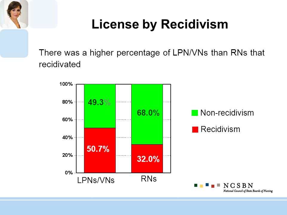 License by Recidivism There was a higher percentage of LPN/VNs than RNs that recidivated LPNs/VNs RNs 68.0% 32.0% 50.7% 49.3% Non-recidivism Recidivis