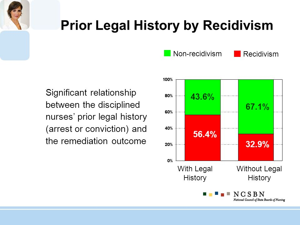 Prior Legal History by Recidivism Significant relationship between the disciplined nurses prior legal history (arrest or conviction) and the remediati