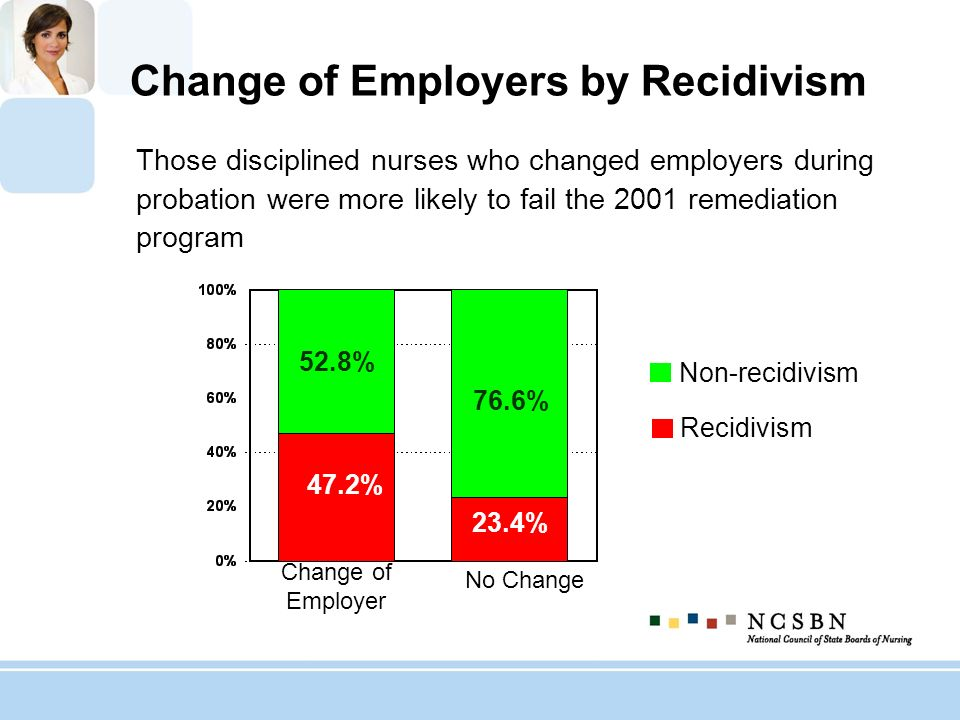 Change of Employers by Recidivism Those disciplined nurses who changed employers during probation were more likely to fail the 2001 remediation progra