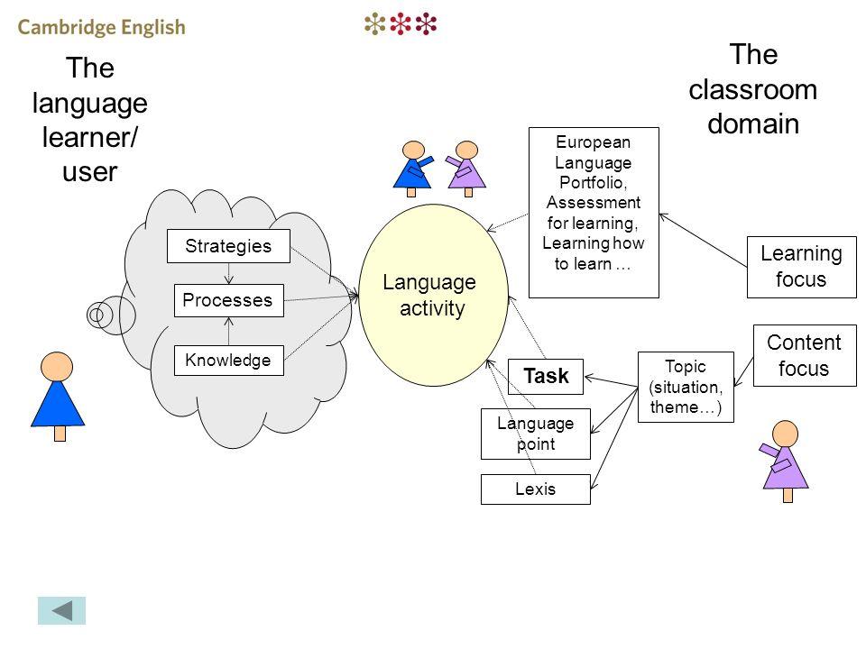 The classroom domain The language learner/ user Knowledge Processes Strategies Language activity Content focus Learning focus European Language Portfo