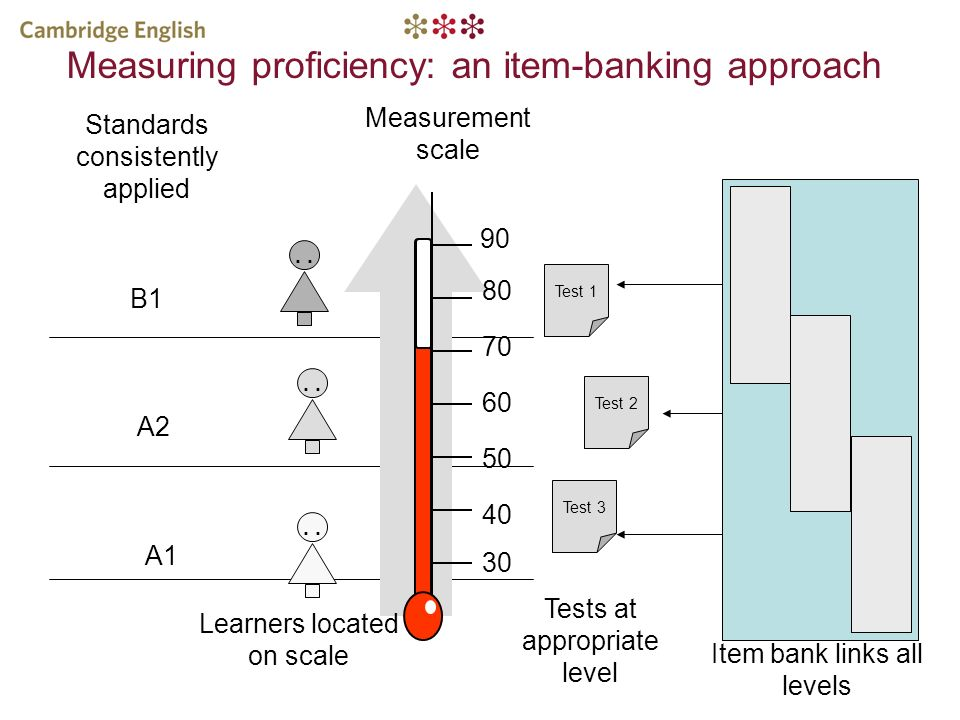 Measurement scale B1 A2 A1 Standards consistently applied Test 3 Test 1 Test 2 Tests at appropriate level 90 80 70 60 50 40 30 Item bank links all lev